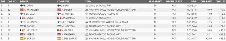 WRC Turquía